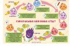 У ребенка снижен клеточный иммунитет с какими органеллами это связано