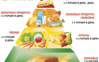 Продукты которые нельзя есть при себорейном дерматите