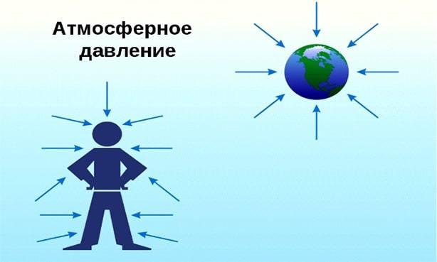 Если атмосферное давление повышено то какое давление у человека