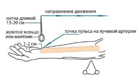 Как узнать без тонометра какое давление повышенное или пониженное?