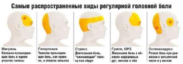 Как понять пониженное или повышенное давление при головной боли?