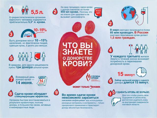 Можно ли с повышенным давлением сдавать кровь?