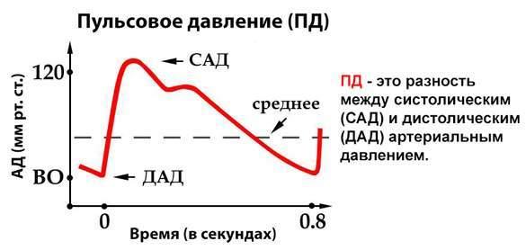 Верхнее давление повышенное а нижнее пониженное давление