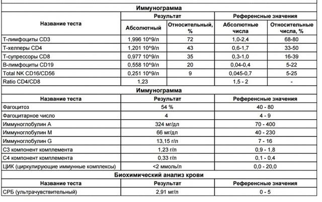 Серологическое исследование с целью определения напряженности иммунитета к инфекционным заболеваниям