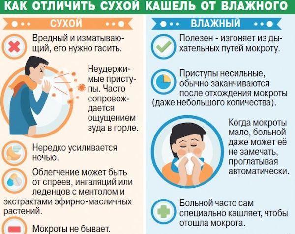 Мучающий сухой кашель у ребенка