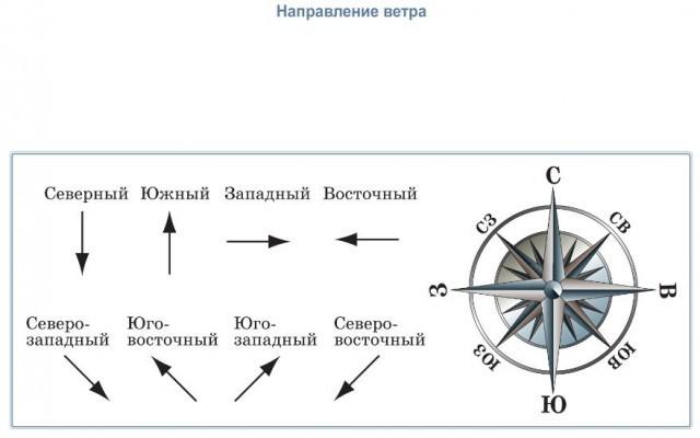 Ветер дует из области повышенного давления в область пониженного давления