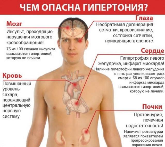 Какие таблетки при повышенном давлении можно пить?