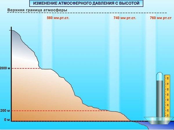 При повышенном атмосферном давлении артериальное давление понижается