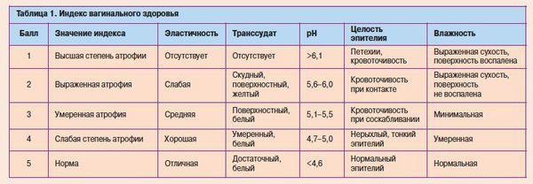 Методы диагностирования атрофического кольпита