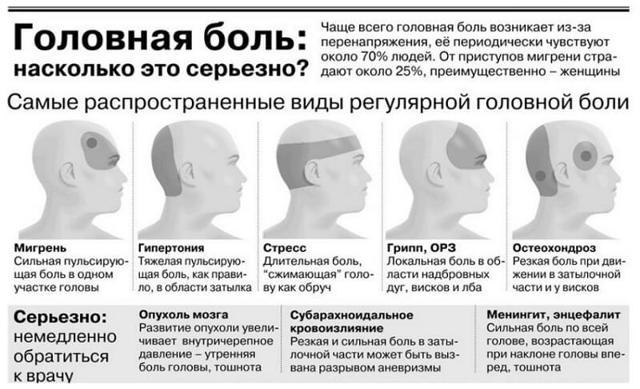 Лекарства от головной боли при повышенном давлении у пожилых