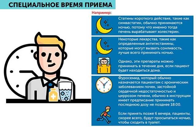 Таблетки от давления повышенного когда принимать до или после еды