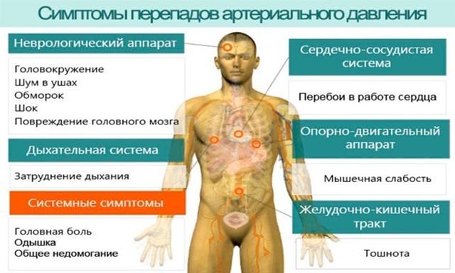 Повышенное артериальное давление на руках и пониженное на ногах характерно