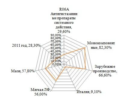 Анализ фармацевтического рынка лекарственных средств для лечения дерматитов