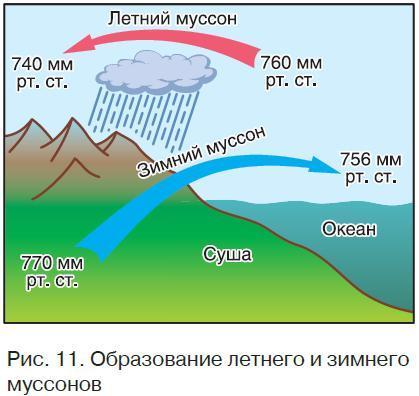 Повышенное атмосферное давление господствует в течение года в каких широтах