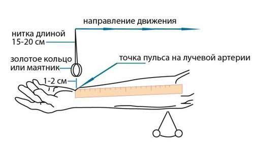 Как понять повышенное или пониженное давление у человека без тонометра?