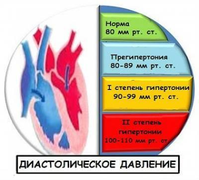 Что значит если повышено сердечное давление что?