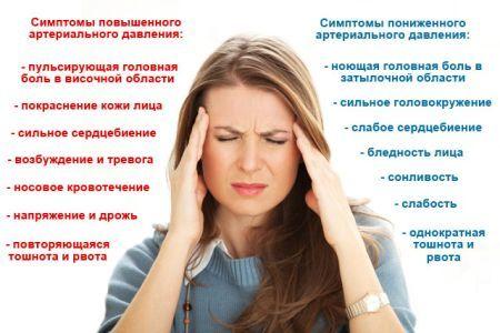Как понять что у тебя повышенное давление без тонометра?