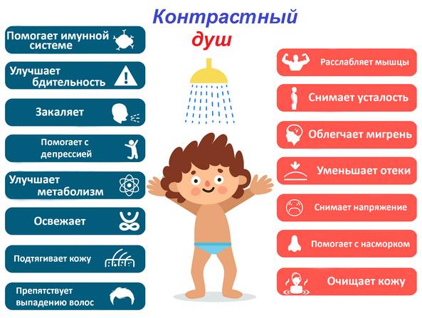 При повышенном давлении какой душ принять холодный или горячий