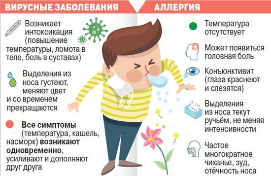 От чего бывает аллергический кашель