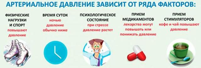 Как отличить повышенное давление от пониженного по симптомам?