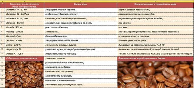 Можно ли пить натуральный кофе при повышенном давлении?