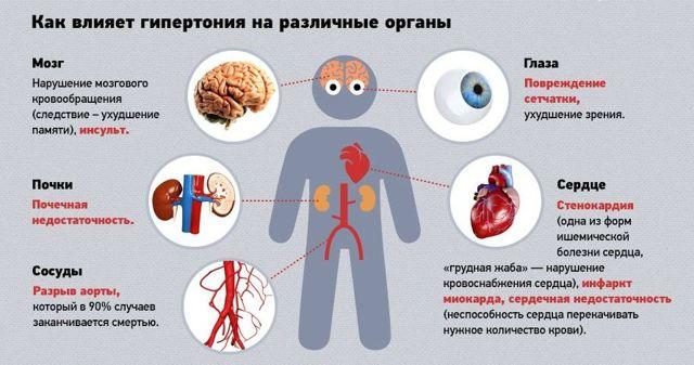 Сильное головокружение и тошнота причины при повышенном давлении