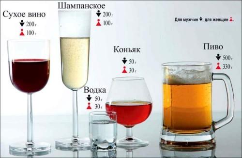 Что пить при повышенном давлении можно спиртное?