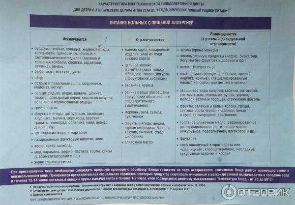 Атопический дерматит не проходит при диете ребенку 2