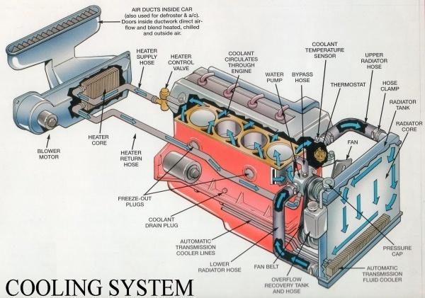 Из за чего может быть повышенное давление в системе охлаждения